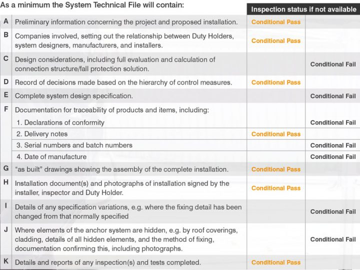 System Technical File